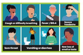 Image depicting COVID-19 Symptoms, including Cough or difficulty breathing  Fever of 100.4 or higher  Sore throat  Vomiting or diarrhea  New loss of smell or taste  Severe headache