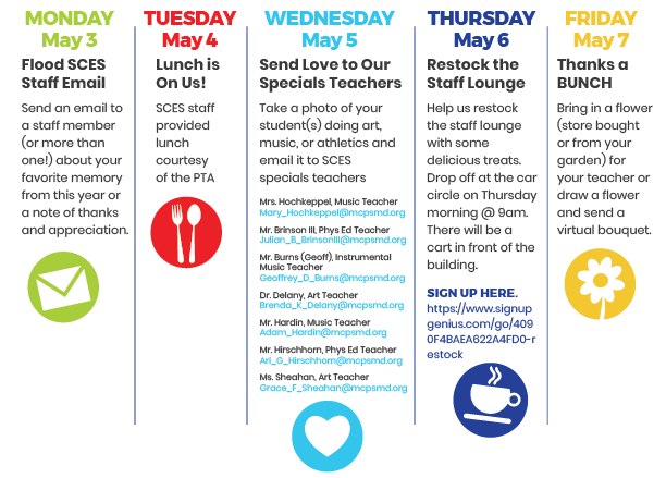 Description of the days of Staff Appreciation Week with an image to accompany each day